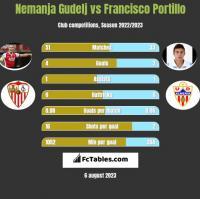 Nemanja Gudelj vs Francisco Portillo h2h player stats