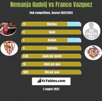 Nemanja Gudelj vs Franco Vazquez h2h player stats