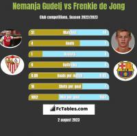 Nemanja Gudelj vs Frenkie de Jong h2h player stats
