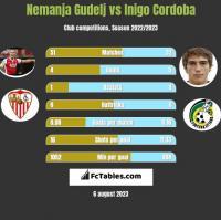 Nemanja Gudelj vs Inigo Cordoba h2h player stats