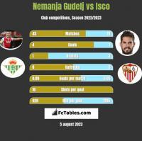 Nemanja Gudelj vs Isco h2h player stats