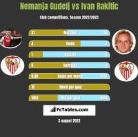 Nemanja Gudelj vs Ivan Rakitic h2h player stats