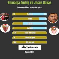Nemanja Gudelj vs Jesus Navas h2h player stats