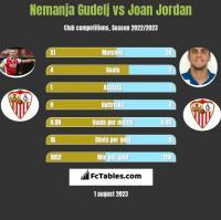 Nemanja Gudelj vs Joan Jordan h2h player stats