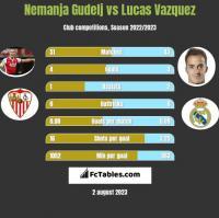 Nemanja Gudelj vs Lucas Vazquez h2h player stats