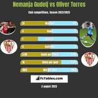 Nemanja Gudelj vs Oliver Torres h2h player stats