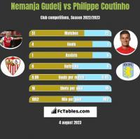 Nemanja Gudelj vs Philippe Coutinho h2h player stats