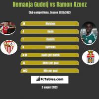 Nemanja Gudelj vs Ramon Azeez h2h player stats