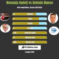 Nemanja Gudelj vs Antonio Blanco h2h player stats