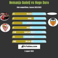 Nemanja Gudelj vs Hugo Duro h2h player stats