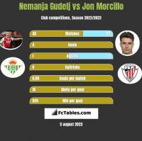 Nemanja Gudelj vs Jon Morcillo h2h player stats