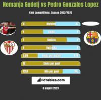 Nemanja Gudelj vs Pedro Gonzales Lopez h2h player stats