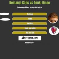 Nemanja Kojic vs Genki Omae h2h player stats