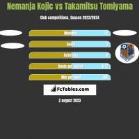 Nemanja Kojic vs Takamitsu Tomiyama h2h player stats