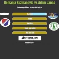Nemanja Kuzmanovic vs Adam Janos h2h player stats