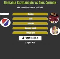 Nemanja Kuzmanovic vs Ales Cermak h2h player stats