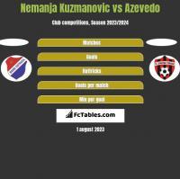 Nemanja Kuzmanovic vs Azevedo h2h player stats