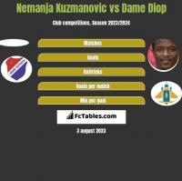 Nemanja Kuzmanovic vs Dame Diop h2h player stats