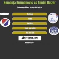 Nemanja Kuzmanovic vs Daniel Holzer h2h player stats