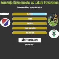 Nemanja Kuzmanovic vs Jakub Povazanec h2h player stats