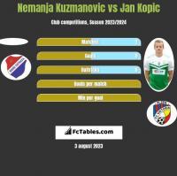 Nemanja Kuzmanovic vs Jan Kopic h2h player stats