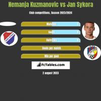 Nemanja Kuzmanovic vs Jan Sykora h2h player stats
