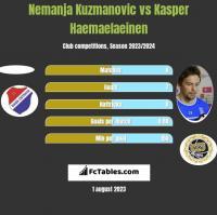 Nemanja Kuzmanovic vs Kasper Hamalainen h2h player stats
