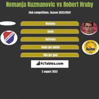 Nemanja Kuzmanovic vs Robert Hruby h2h player stats
