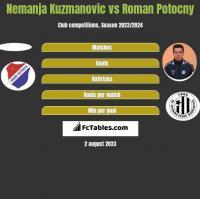 Nemanja Kuzmanovic vs Roman Potocny h2h player stats