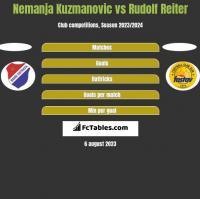 Nemanja Kuzmanovic vs Rudolf Reiter h2h player stats