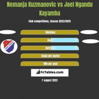 Nemanja Kuzmanovic vs Joel Ngandu Kayamba h2h player stats