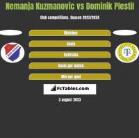 Nemanja Kuzmanovic vs Dominik Plestil h2h player stats