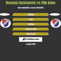 Nemanja Kuzmanovic vs Filip Kaloc h2h player stats