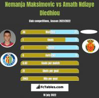 Nemanja Maksimović vs Amath Ndiaye Diedhiou h2h player stats