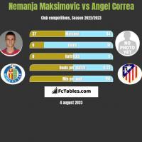 Nemanja Maksimović vs Angel Correa h2h player stats