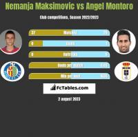 Nemanja Maksimovic vs Angel Montoro h2h player stats