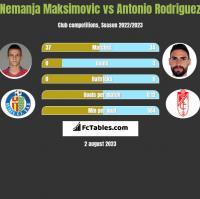 Nemanja Maksimovic vs Antonio Rodriguez h2h player stats