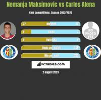 Nemanja Maksimovic vs Carles Alena h2h player stats