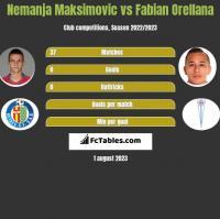 Nemanja Maksimović vs Fabian Orellana h2h player stats