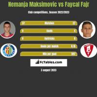 Nemanja Maksimovic vs Faycal Fajr h2h player stats