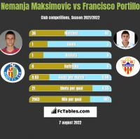 Nemanja Maksimovic vs Francisco Portillo h2h player stats