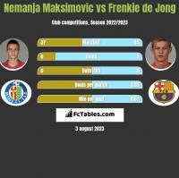 Nemanja Maksimovic vs Frenkie de Jong h2h player stats