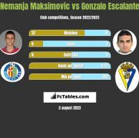 Nemanja Maksimović vs Gonzalo Escalante h2h player stats