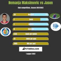 Nemanja Maksimovic vs Jason h2h player stats