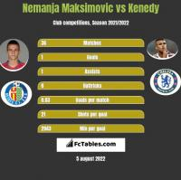 Nemanja Maksimovic vs Kenedy h2h player stats