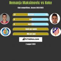 Nemanja Maksimović vs Koke h2h player stats