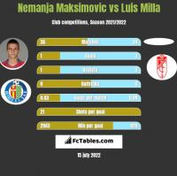Nemanja Maksimovic vs Luis Milla h2h player stats