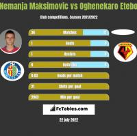 Nemanja Maksimović vs Oghenekaro Etebo h2h player stats