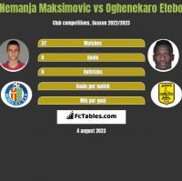 Nemanja Maksimovic vs Oghenekaro Etebo h2h player stats