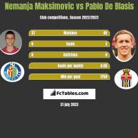 Nemanja Maksimović vs Pablo De Blasis h2h player stats